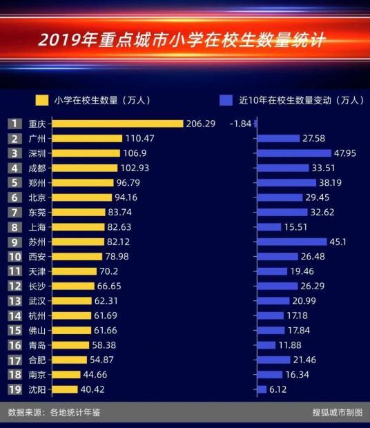 深圳小学生10年翻番增加50万,北京生均经费是郑州的3.6倍,沈阳的10倍