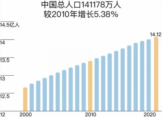 中国第七次人口普查数据解读