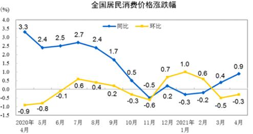 中国正面临结构性的通胀趋势