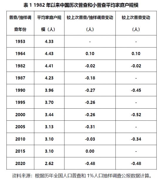 中国家庭户规模跌破3,缩减态势加剧