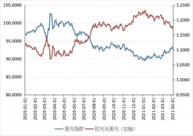张明、陈胤默 美元反弹的逻辑与可持续性