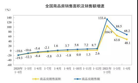 2021年:中国房地产18万亿+住宅均价历史破万/㎡