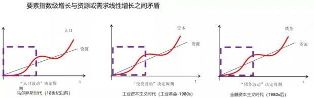 """赵建:世界四种典型""""债务病"""",中国应提前防范"""