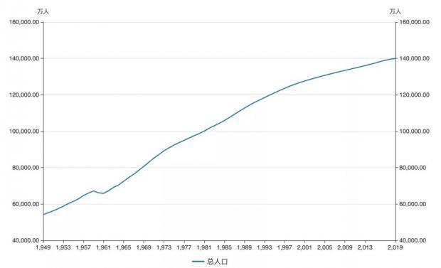 金融学术前沿:我国人口结构变化对经济的影响