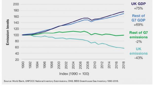 绿色工业革命:英国深度减排的助推器