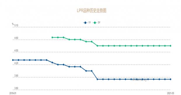 LPR长期不变将失去利率市场化的意义