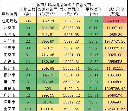 2021年北京限竞房真不多了,有房的还有谁?