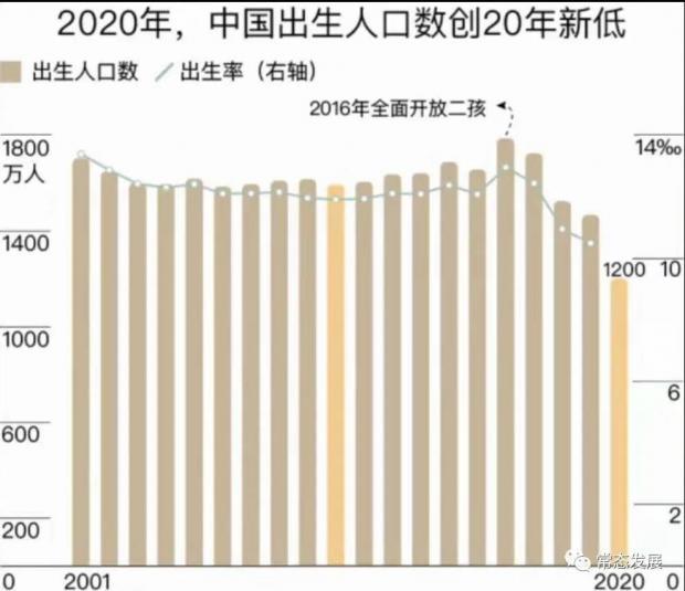 中国九大人口问题与挑战——七人普数据分析