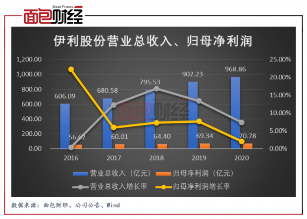 伊利股份:净利率持续下降,费用率或仍有优化空间