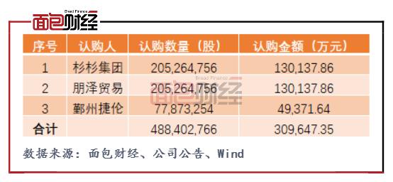 杉杉股份:跨界收购偏光片业务 多条业务线盈利乏力