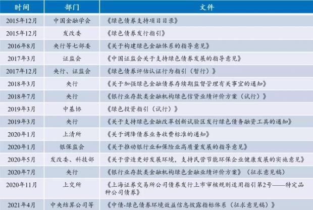 金融学术前沿:浅析《绿色债券支持项目目录(2021年版)》