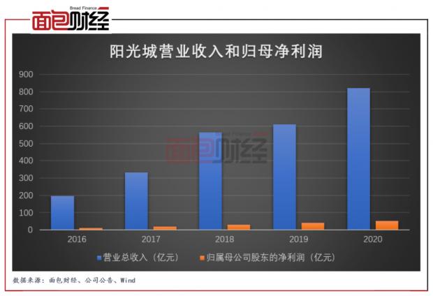 阳光城:秉持长期主义 业绩稳健增长 降杠杆成果显著