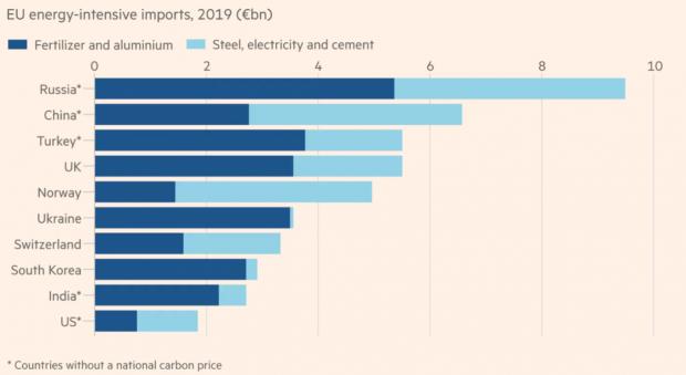 欧盟碳边境调整机制是为全球碳减排还是自身贸易保护?