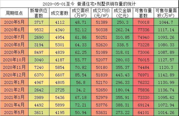 """2021年京城楼市两极分化,""""5万+""""突然断档"""