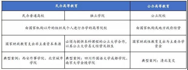 金融学术前沿:浅析《民办教育促进法实施条例》的修订
