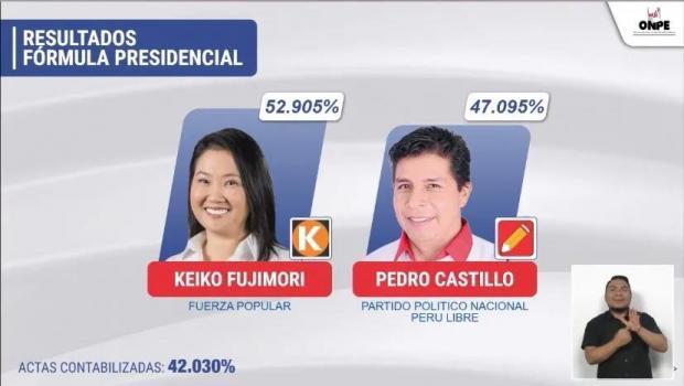 ONPE:藤森庆子52.905% 卡斯蒂略47.095%