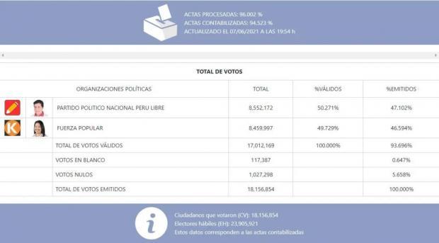 秘鲁总统选举计票完成逾96% 卡斯蒂略以微弱优势领先