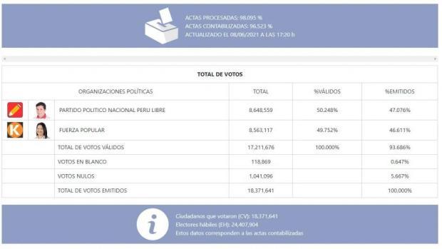 秘鲁总统选举计票完成逾98%