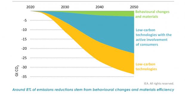 行为改变、能源需求管理和短期政策效果