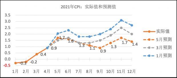 财经纪要(2021.06.10):年内通胀无忧,通胀恐惧证伪,货币空间打开