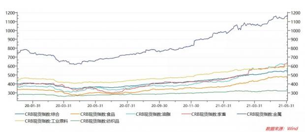 对近期大宗商品价格上涨的分析