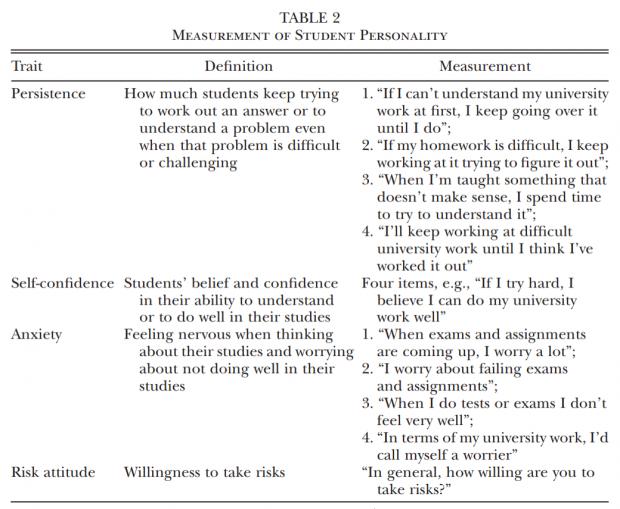 同伴性格也能影响你的学业成绩?来自随机分配的证据