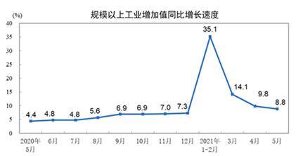 5月份中国宏观经济基本态势:温和增长,后劲不足