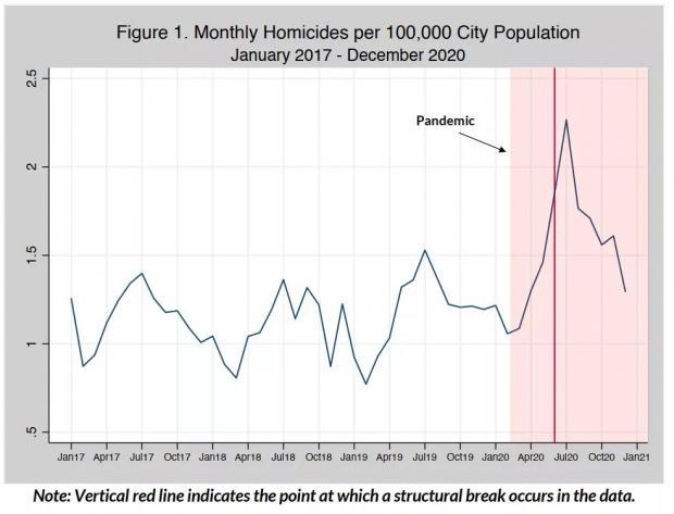 """新冠疫情期间美国""""犯罪率""""真的下降了吗?"""