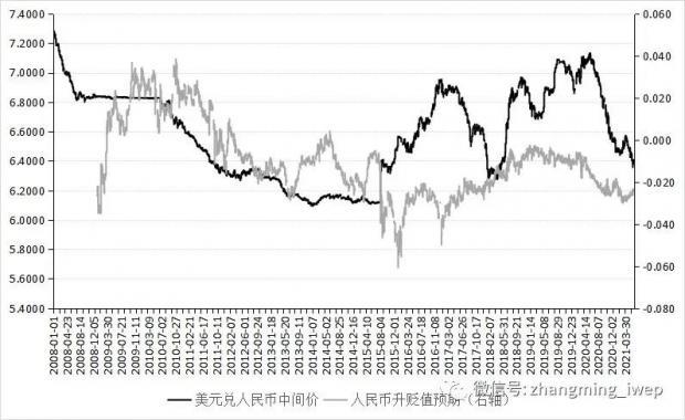 人民币汇率走势与央行应对之策