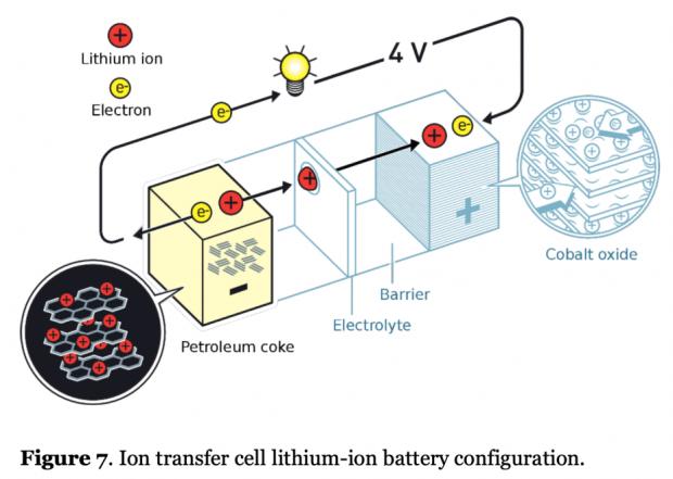 锂离子电池的未来:不浇汁的肉夹馍?