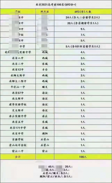 """注意了!2021年高考""""高分段""""将揭秘北京""""学区房""""走势"""