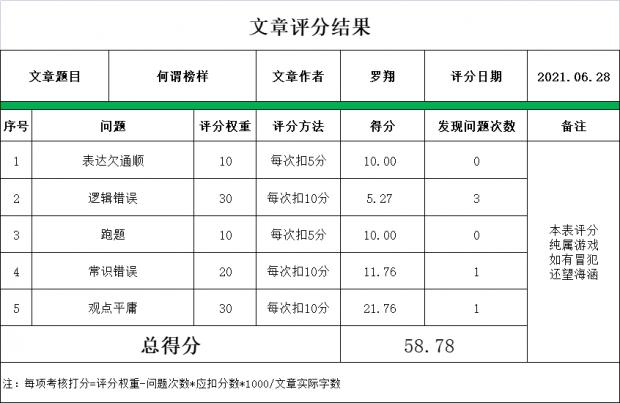 网红罗翔老师文章《何谓榜样》获评58.78分
