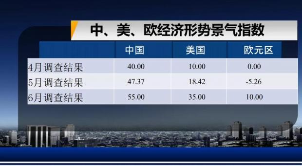 复旦-ZEW经济景气指数第94期解读全文发布:外循环需求增加,内循环市场向好