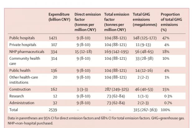 医疗部门实现碳中和,从何下手?