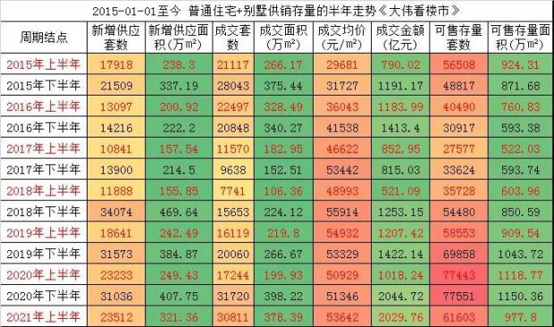 """2021年下半年:北京楼市的十大""""悬念"""""""