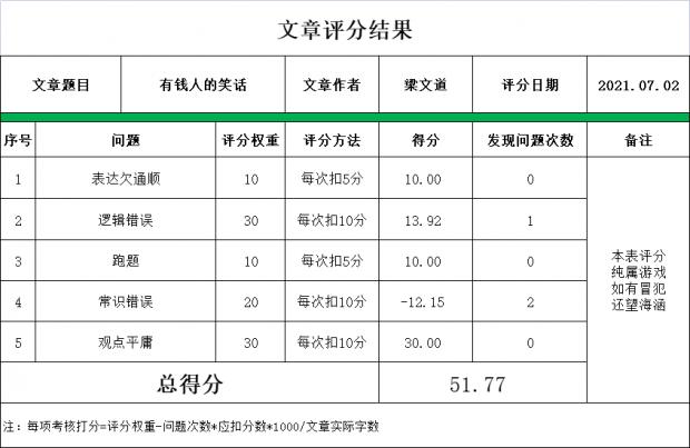 梁文道老师《有钱人的笑话》获评51.77分