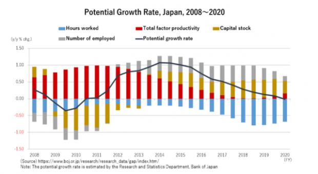 经济需求和供给平衡的政策难题