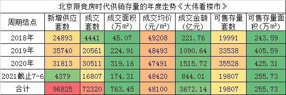 """北京限竞房时代即将""""落幕"""" 我们提前怀念一下"""