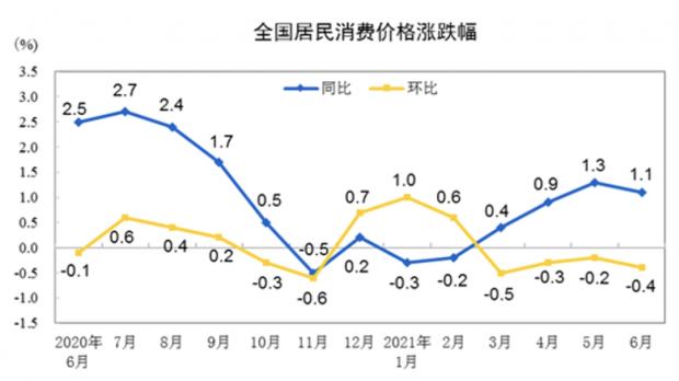 财经纪要(2021.07.12):通胀证伪,全面降准