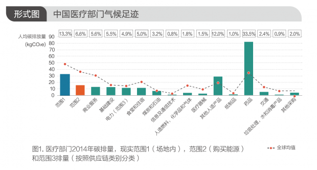 直面气候变化:中国医疗行业到底能做什么?