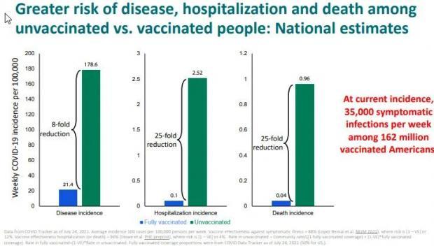 """美国CDC的 """"Delta末日文档"""":感染人数激增,接种疫苗仍传播病毒?"""