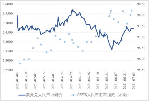 张明、陈胤默|中美通胀率走势与货币政策差异——NIFD人民币汇率季报2021Q2