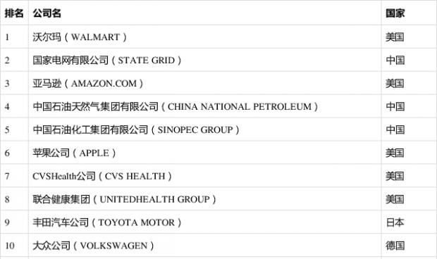 """从2021《财富》世界500强看中国企业""""走出去、走进去、走上去"""""""