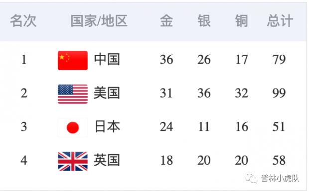 奥运奖牌榜应该怎么排?这是个学术问题