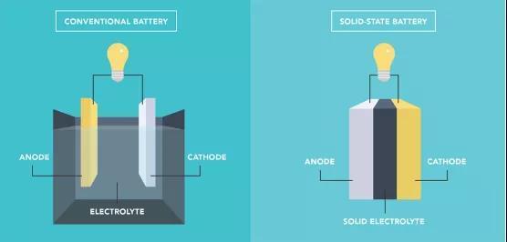期待已久的新电池技术将如何改变世界