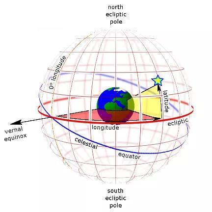 坐标系是如何诞生的?