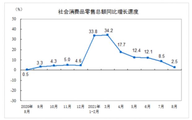 从8月消费数据看中国经济现状