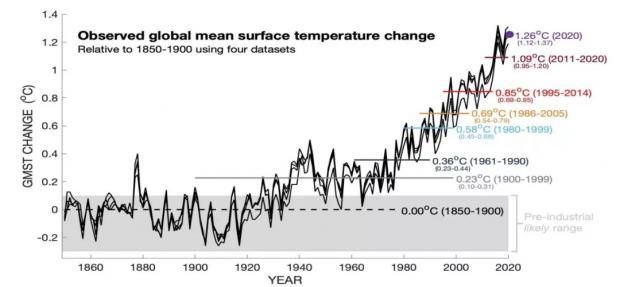 为什么说全球气候格局正在变化?